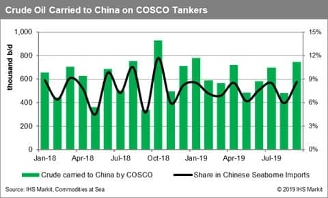Crude oil carried to china on COSCO tankers