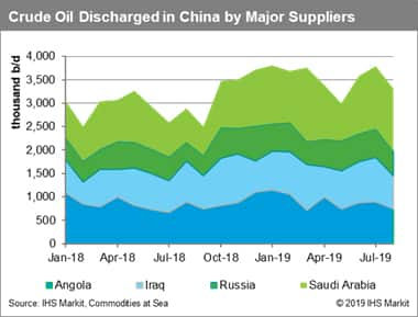 Crude Oil Discharged in China by Major Suppliers