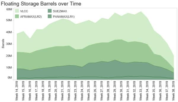 Floating Storage Barrels Over Time