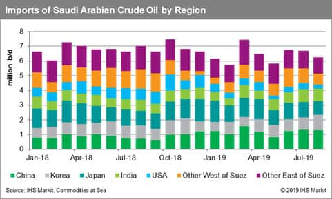 Imports of Saudi Arabian Crude Oil by Region