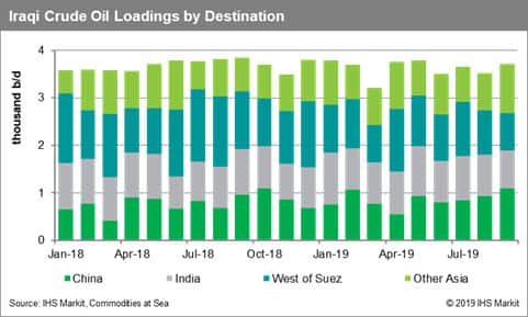 Iraq Crude Oil Loadings by Destination