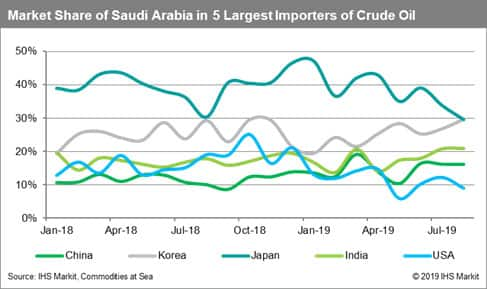 Market Share of Saudi Arabia by 5 Largest Importers of Crude Oil