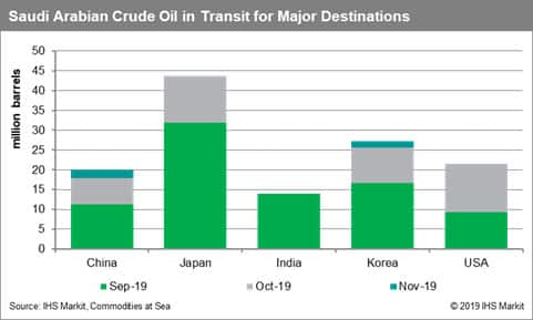 Saudi Arabian Crude Oil in Transit for Major Destinations