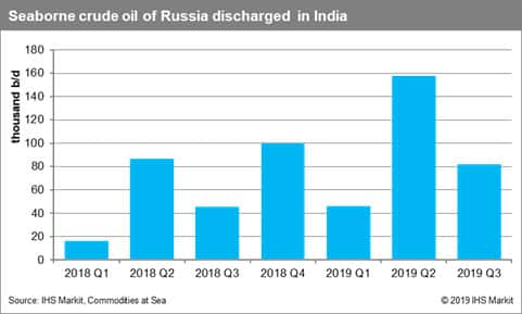 Seaborne Crude Oil of Russia Discharged in India