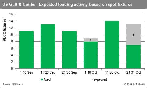 US Gulf & Caribs Expected loading activity based on spot fixtures