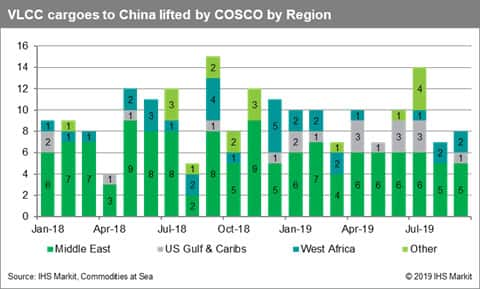 VLCC cargoes to china lifted by COSCO by region