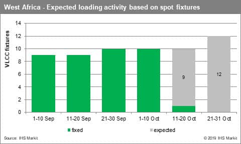 West Africa Expected loading activity based on spot fixtures