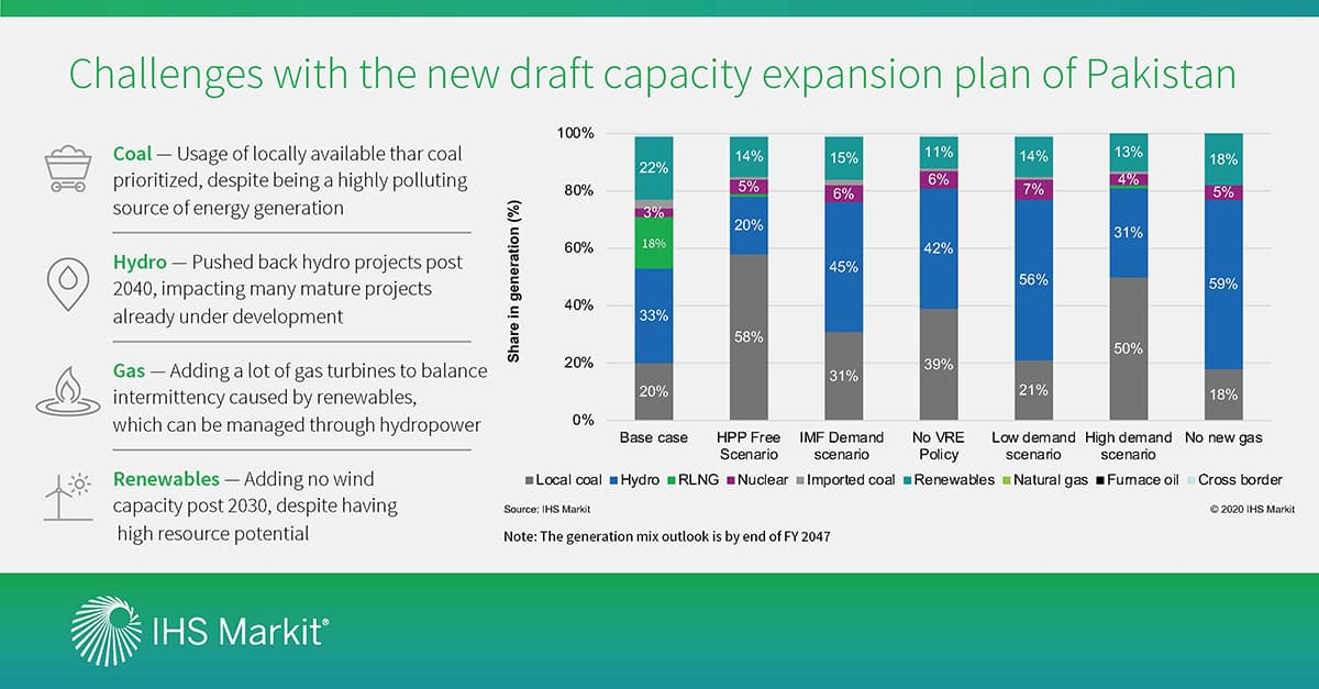 Pakistan's draft Indicative Generation Capacity Expansion Plan 2047