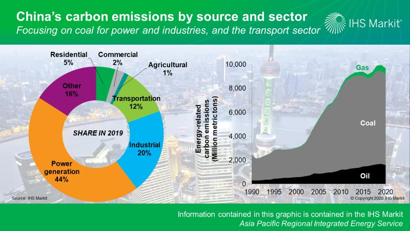 China's carbon emissions by source and sector