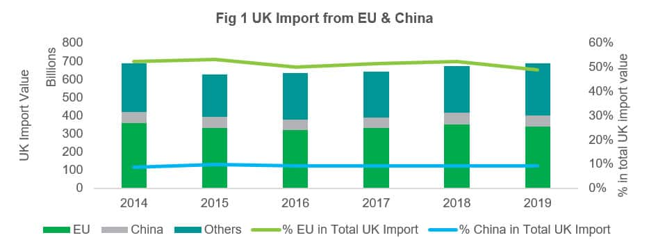 UK Imports from EU and China