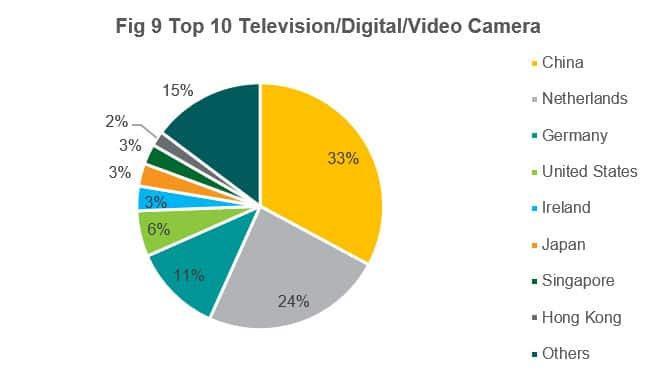 Top 10 Television / Digital Video / Camera