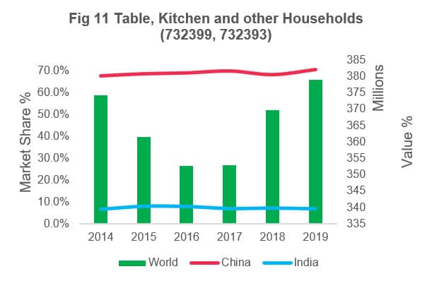 Table Kitchen and other Households