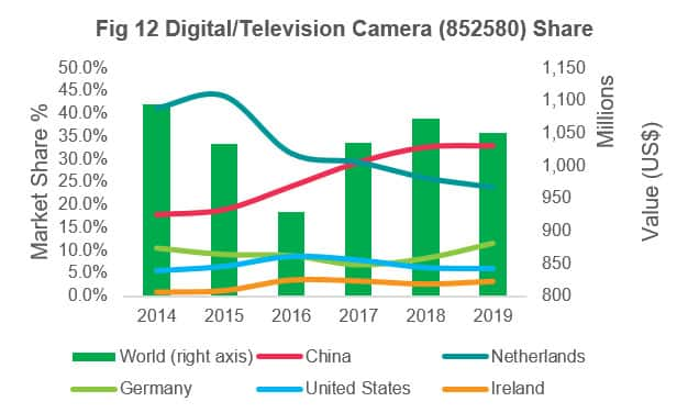 Digital / Television / Camera Share