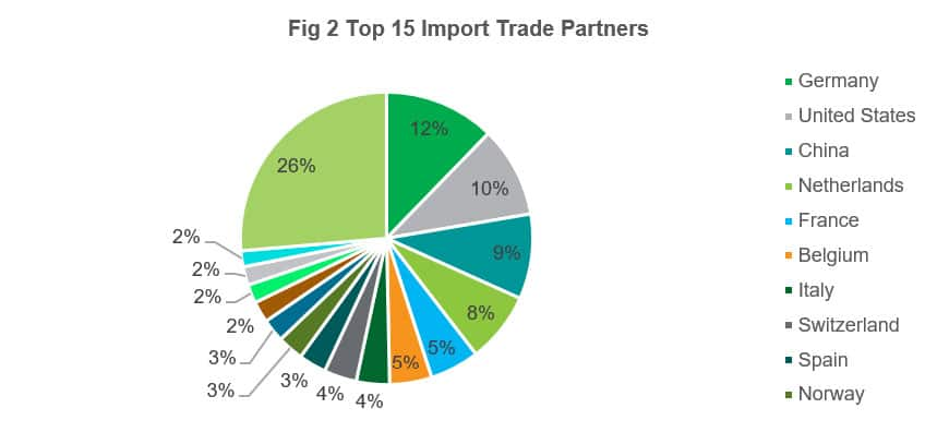 Top 15 Import Trade Partners