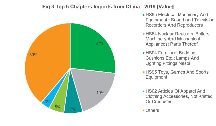 Top 6 Chapters Imports from China - 2019