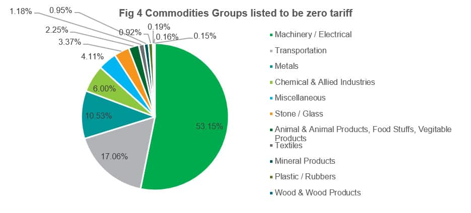 Commodities Groups Listed to be Zero Tariff