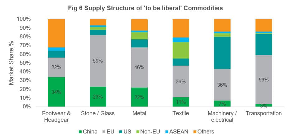 Supply Structure of 'to be liberal' Commodities