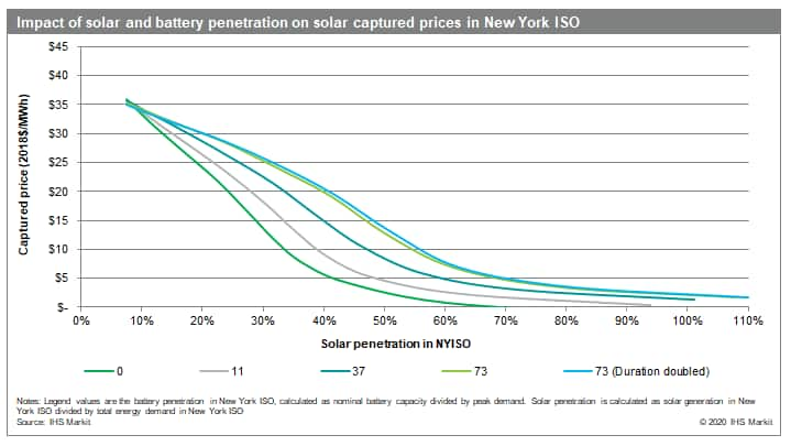 Impact of solar and battery penetration on solar captured prices in New York ISO