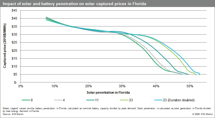 Impact of solar and battery penetration on solar captured prices in Florida