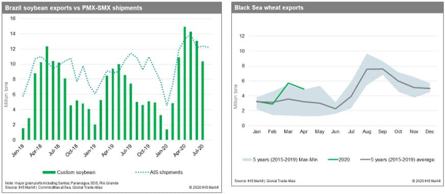 Brazil soybean exports and Black Sea wheat exports