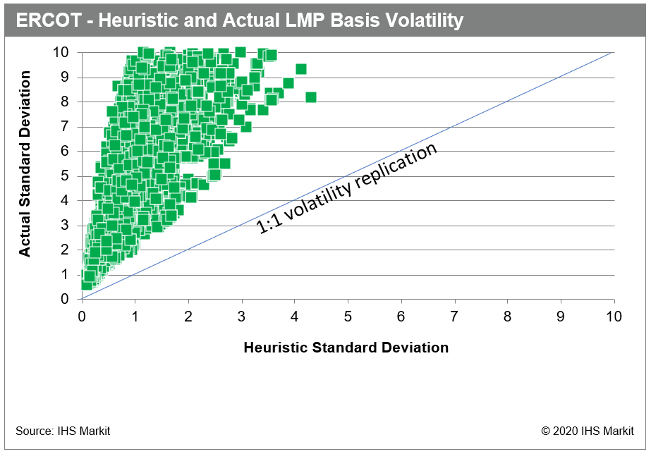 ERCOT - Heuristic and Actual LMP Basis Volatility