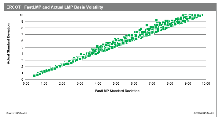 ERCOT - FastLMP and Actual LMP Basis Volatility