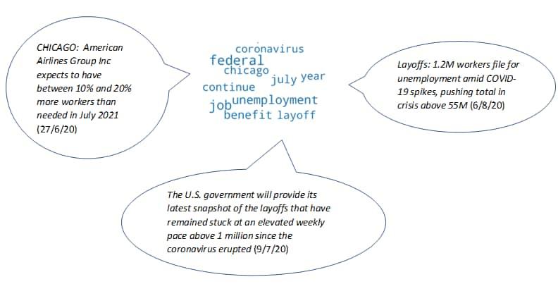economics sentiment stories about labor