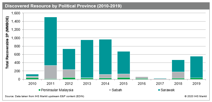 Malaysia discovered resource volumes