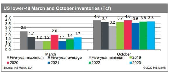 US lower-48 March and October inventories (Tcf)