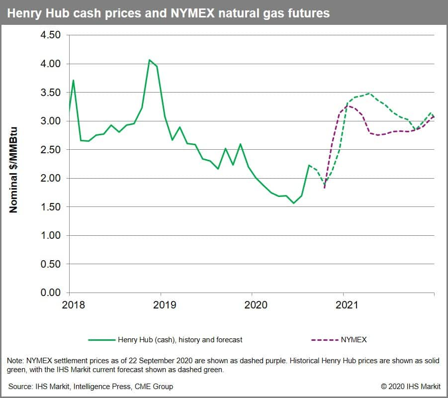 Henry Hub cash prices and NYMEX natural gas futures