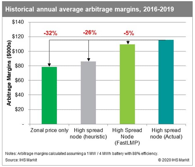 Historical and annual average arbitrage margins, 2016-2019