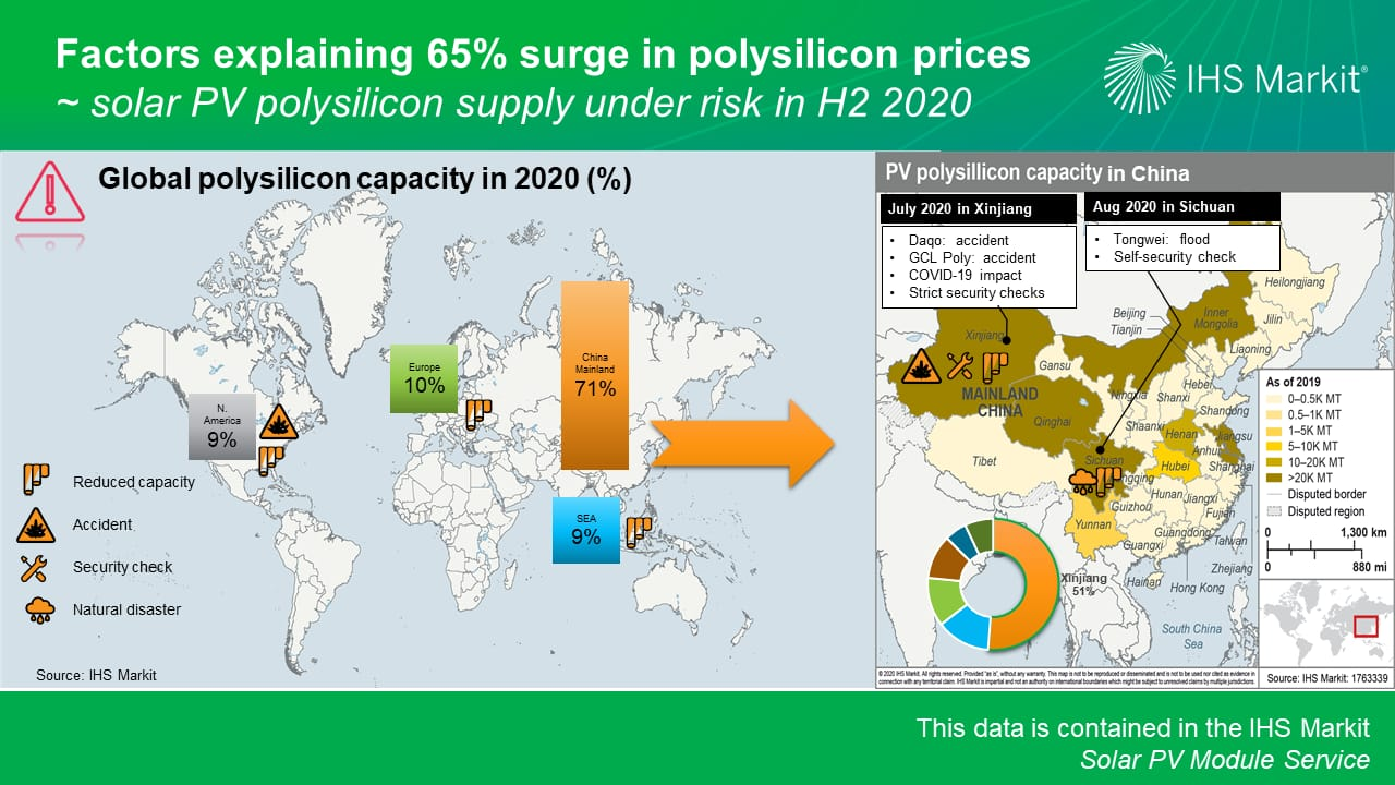 Factors explaining surge in polysilicon prices