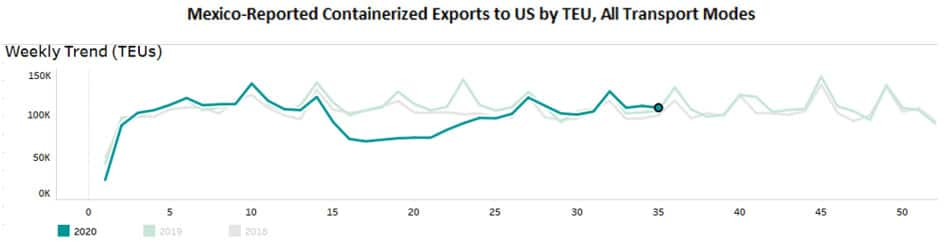 Mexico Reported Containerized Exports to US