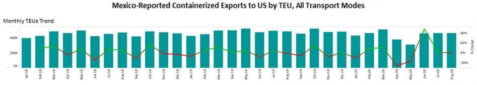 Mexico Reported Containerized Exports to US by TEU