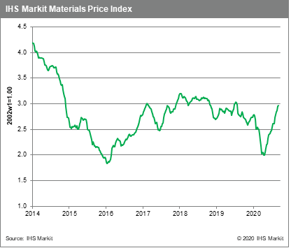 MPI commodity prices