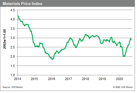 MPI Commodity prices IHS Markit