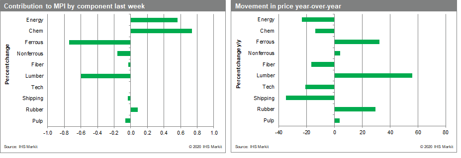 commodity prices movement and contributions MPI