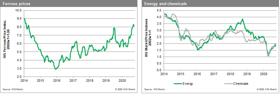 MPI Chem and metals prices