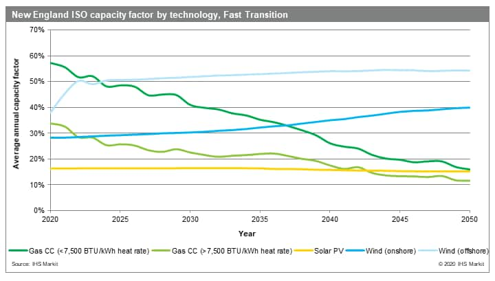 New England ISO capacity factor by technology, Fast Transition