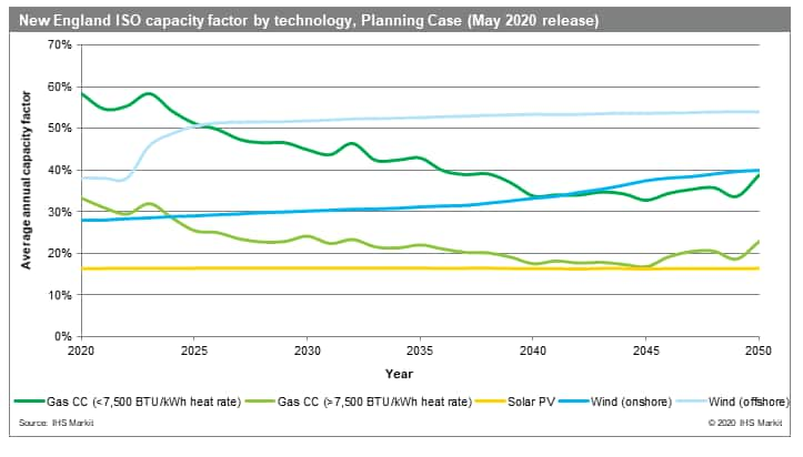 New England ISO capacity factor by technology, Planning Case (May 2020 release)