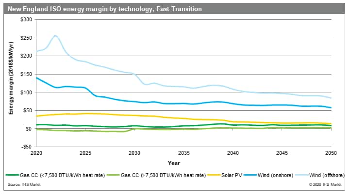 New England ISO energy margin by technology, Fast Transition