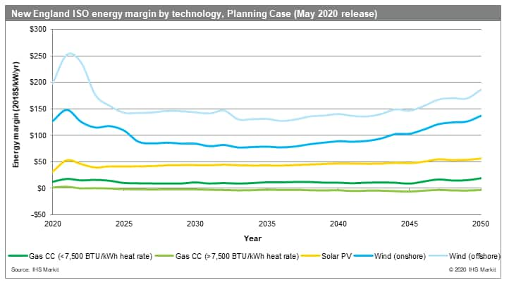 New England ISO energy margin by technology, Planning Case (May 2020 release)