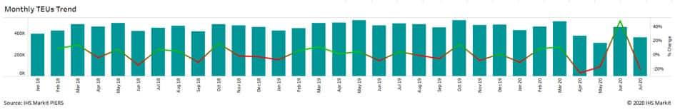 Monthly TEU's Trend