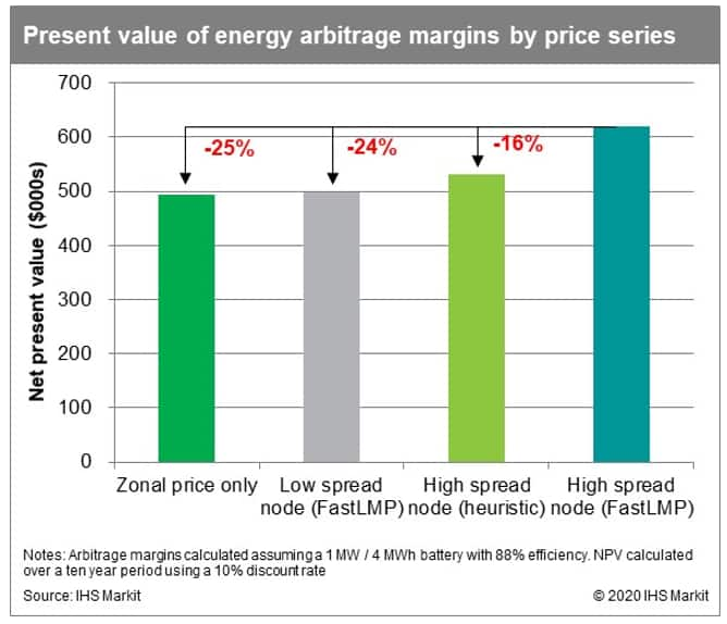 Present value of energy arbitrage margins by price series