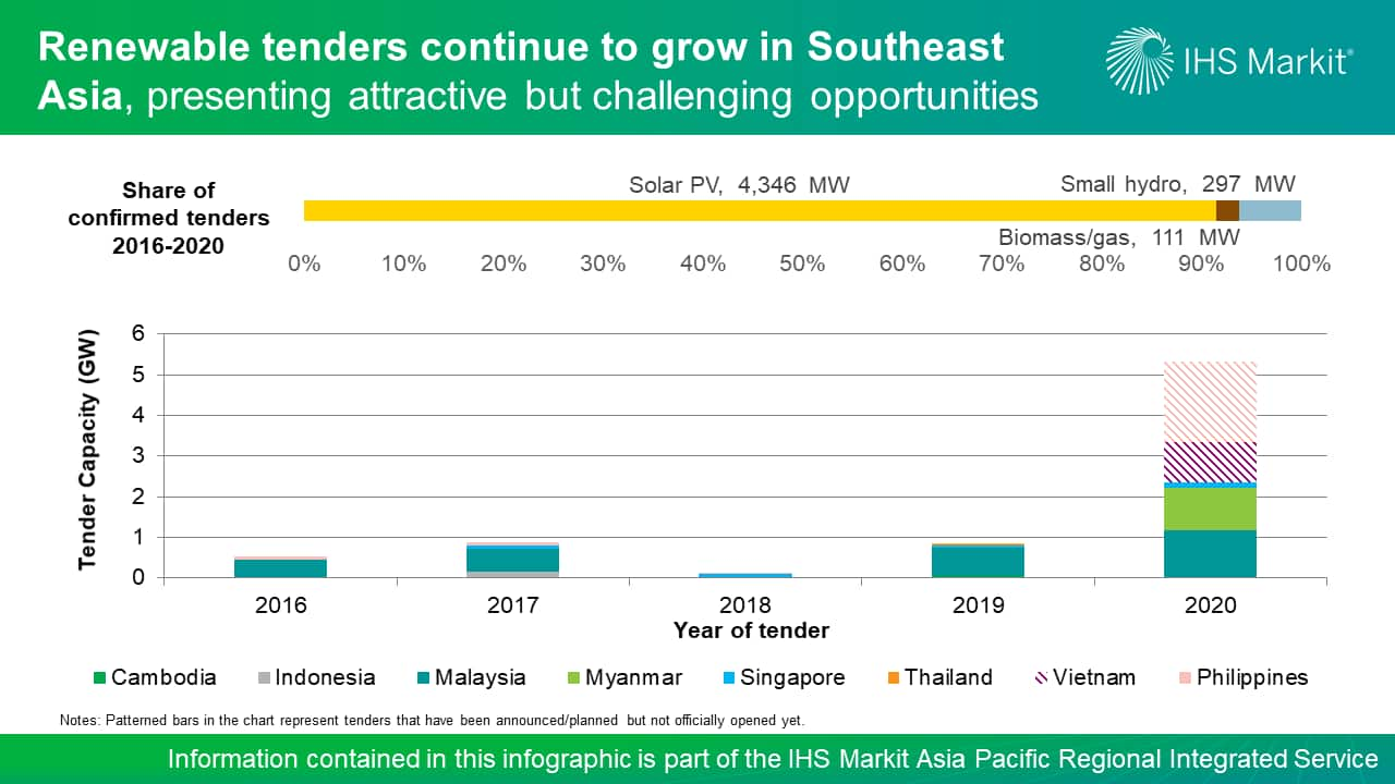 Renewable tenders continue to grow in Southeast Asia