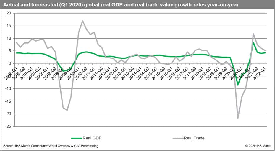 Actual and forecasted global real GDP