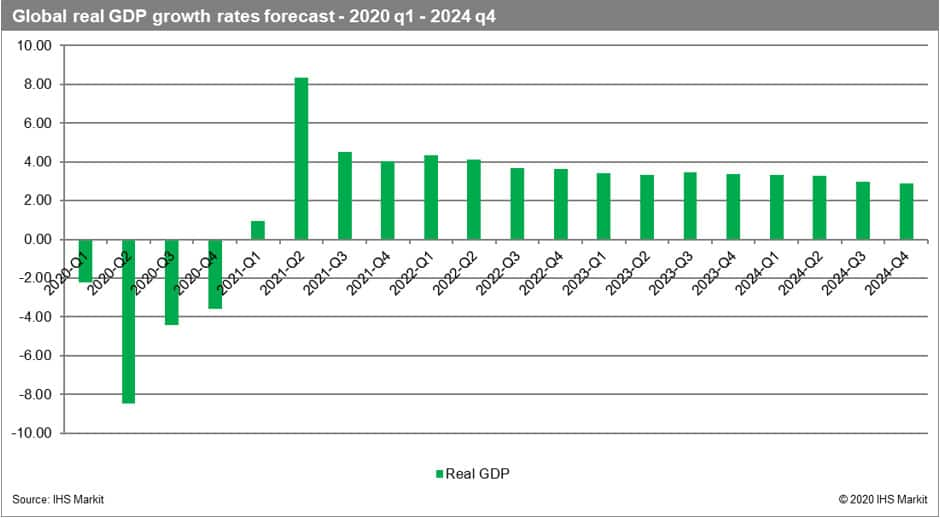 Global real GDP growth rates forecast