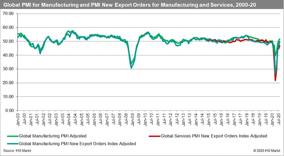 Global PMI for Manufacturing