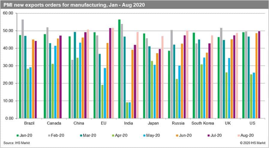 PMI new exports