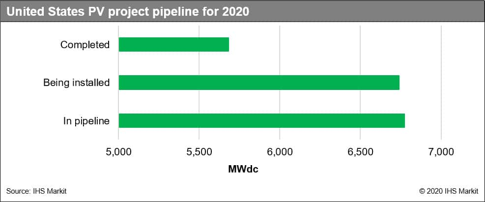 United States PV project pipeline for 2020